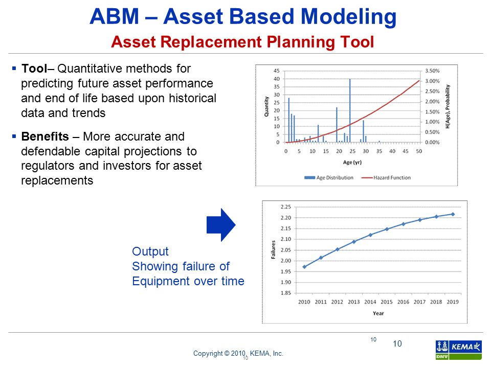ABM – Asset Based Modeling Asset Replacement Planning Tool