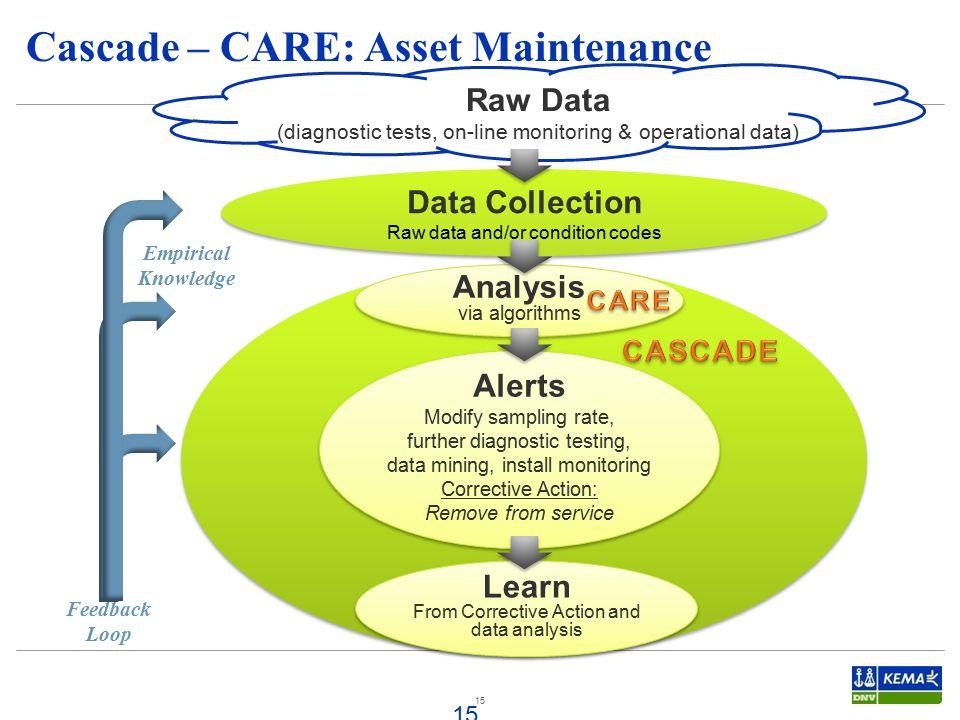 Cascade – CARE: Asset Maintenance