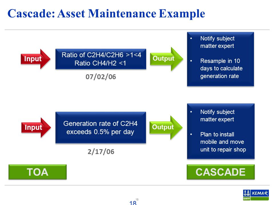 Cascade: Asset Maintenance Example