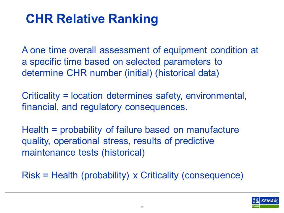 CHR Relative Ranking