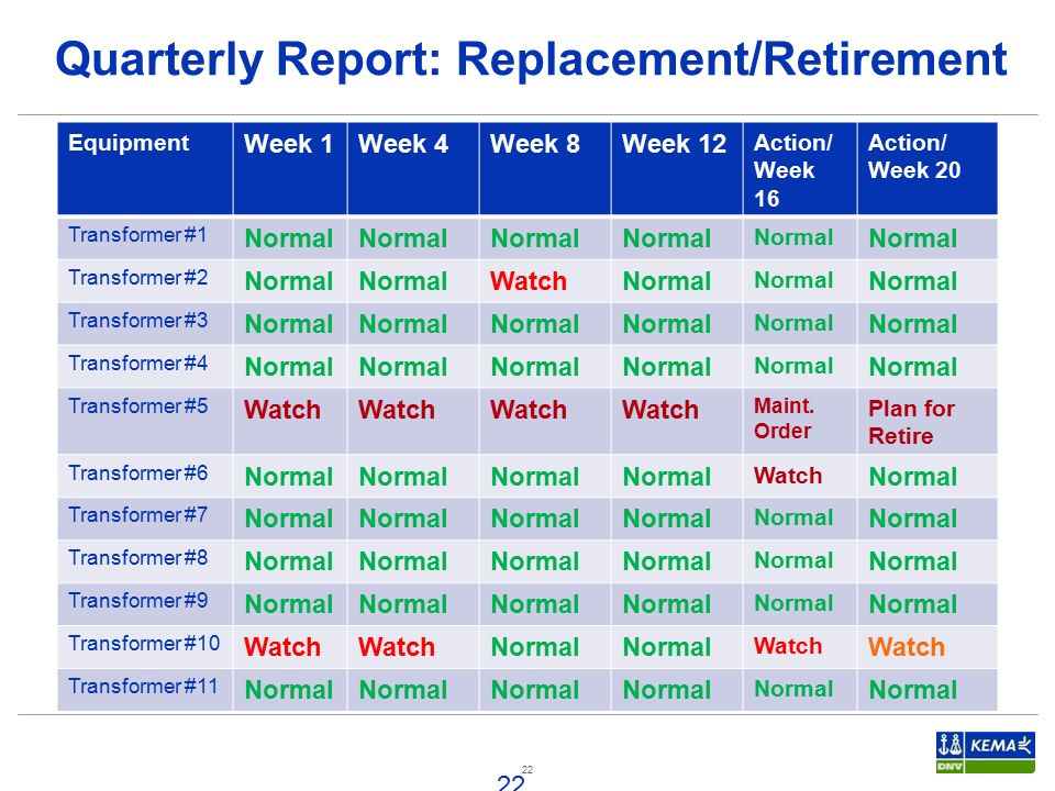 Quarterly Report: Replacement/Retirement