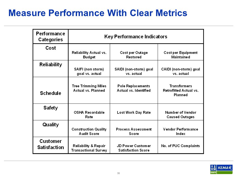 Measure Performance With Clear Metrics