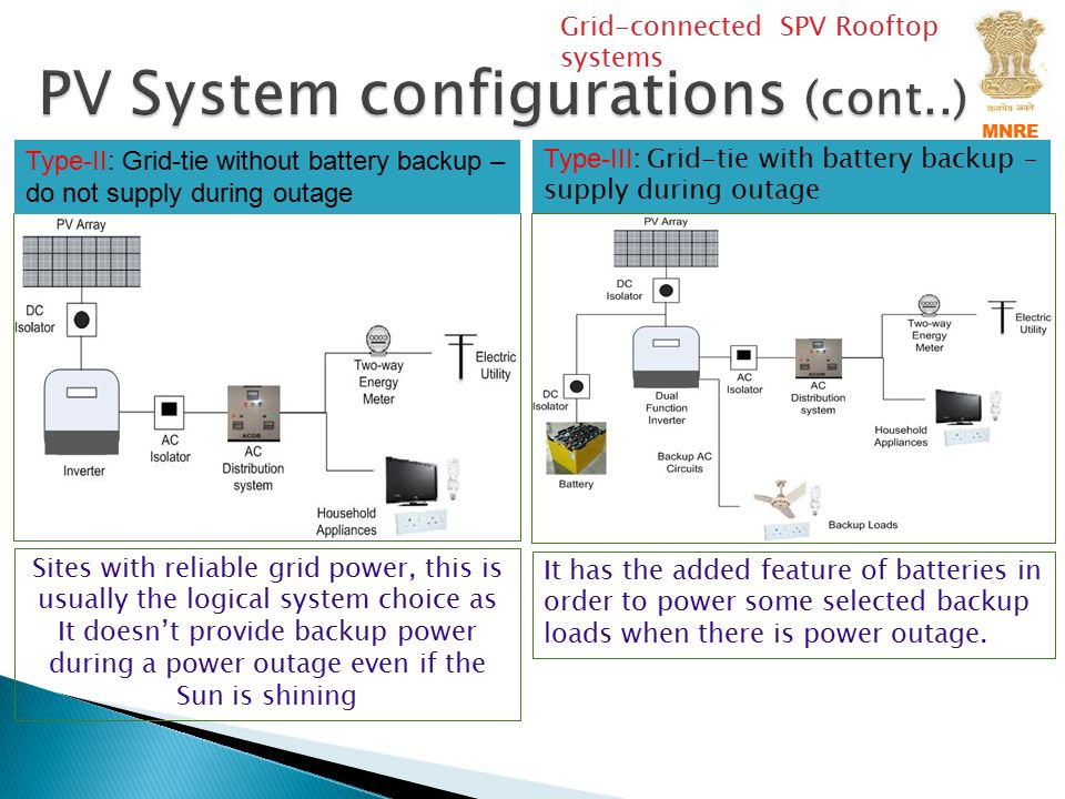 PV System configurations (cont..)