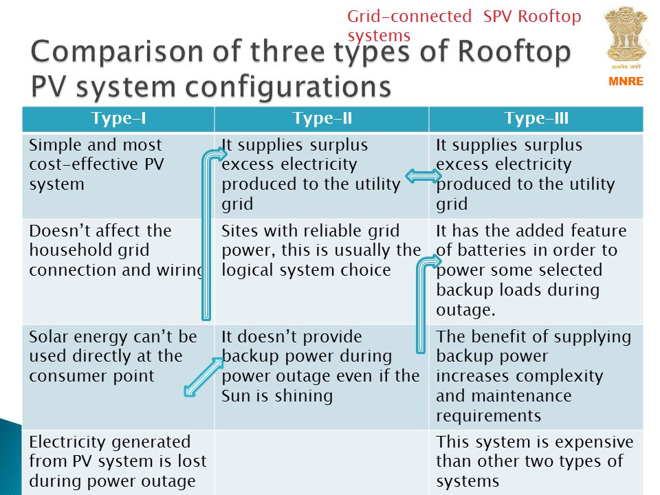 Comparison of three types of Rooftop PV system configurations