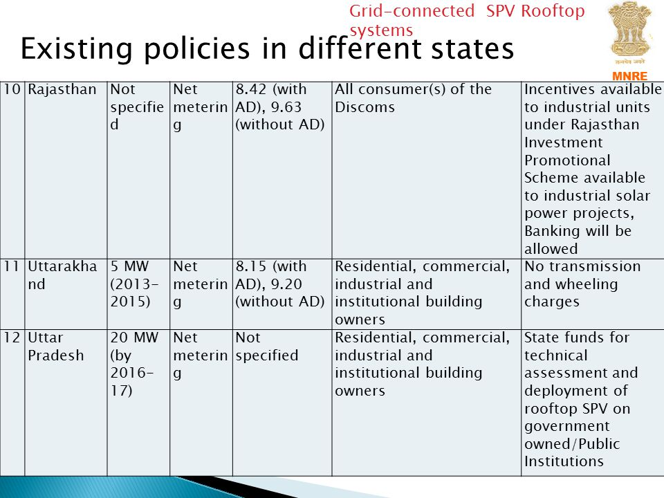 Existing policies in different states