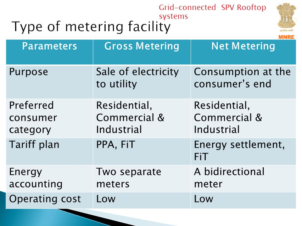 Type of metering facility