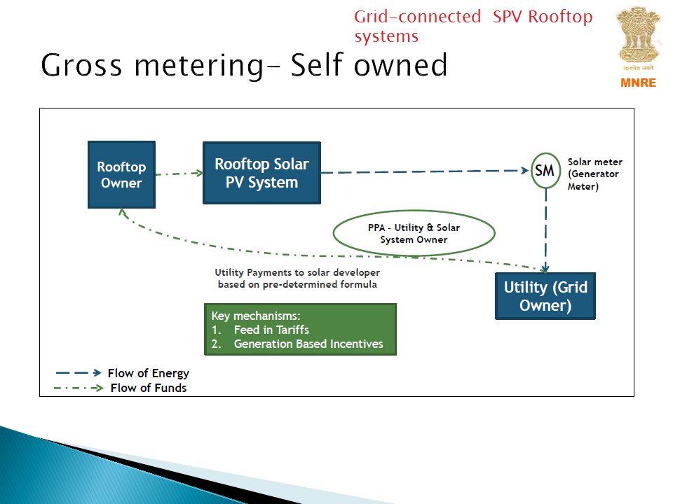 Gross metering- Self owned