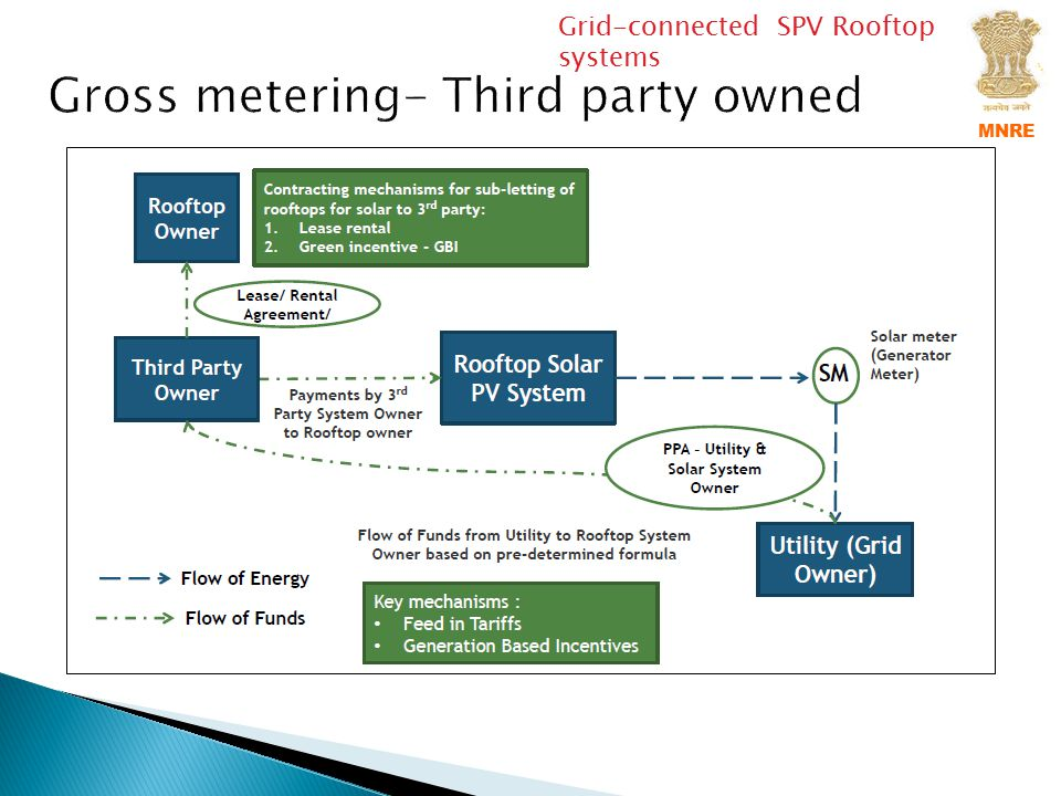 Gross metering- Third party owned
