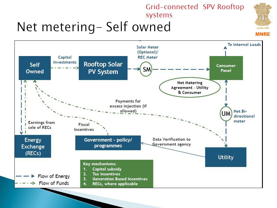 Net metering- Self owned