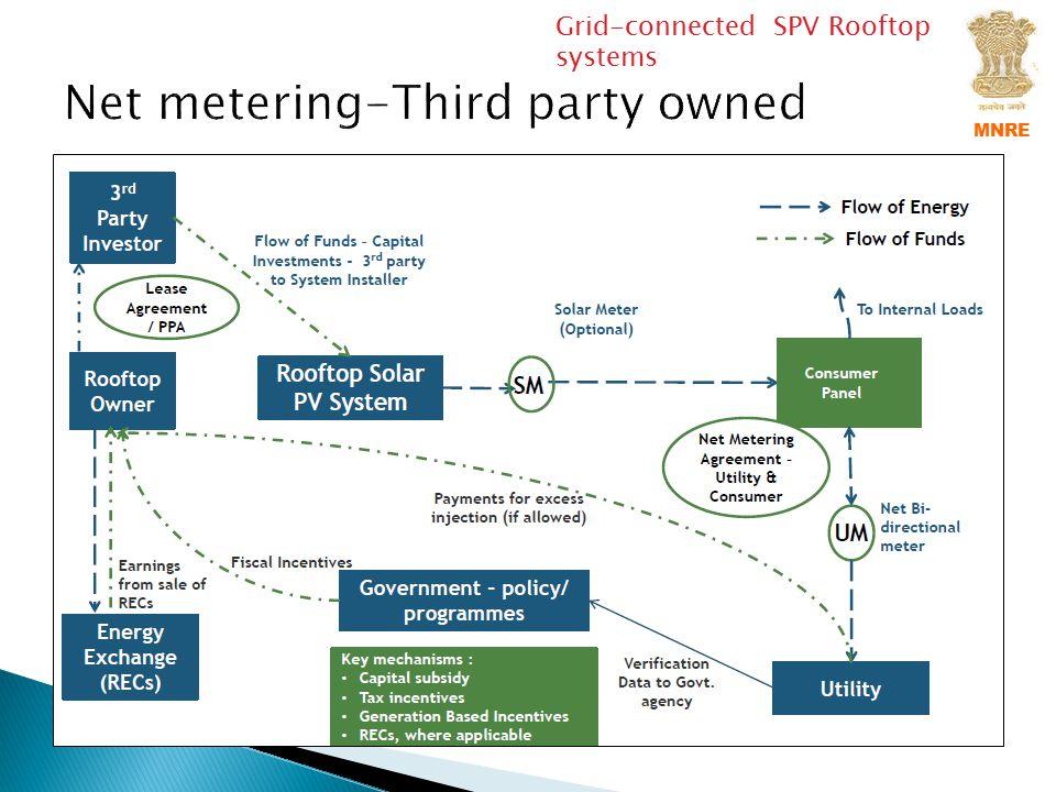 Net metering-Third party owned