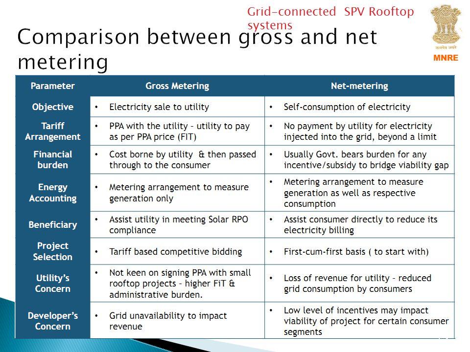 Comparison between gross and net metering