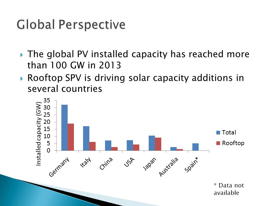 Global Perspective The global PV installed capacity has reached more than 100 GW in 2013.