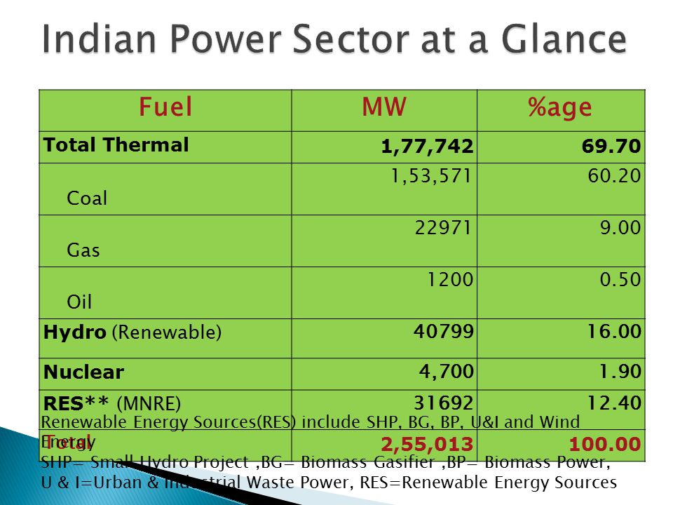 Indian Power Sector at a Glance