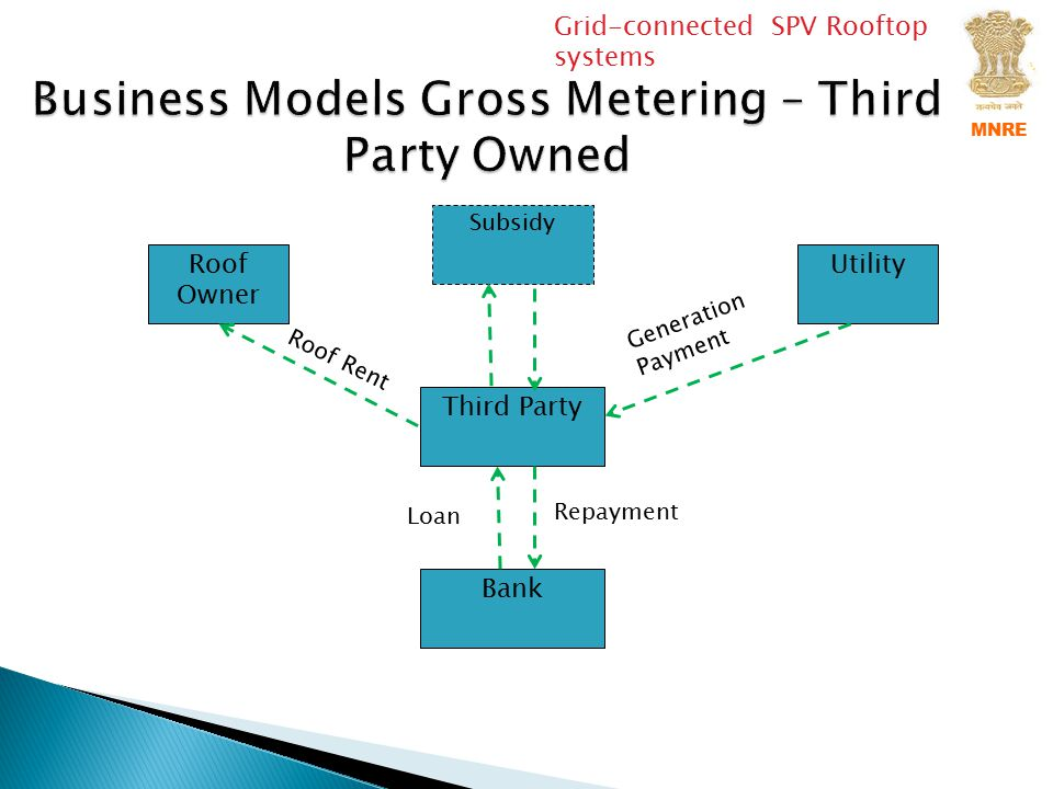 Business Models Gross Metering – Third Party Owned