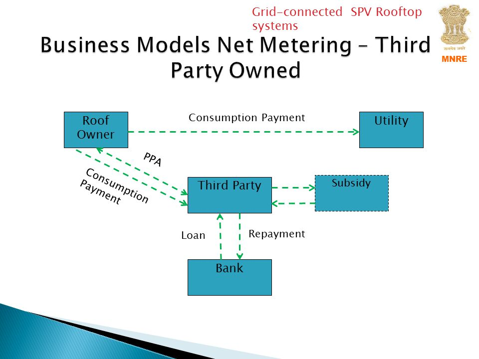 Business Models Net Metering – Third Party Owned