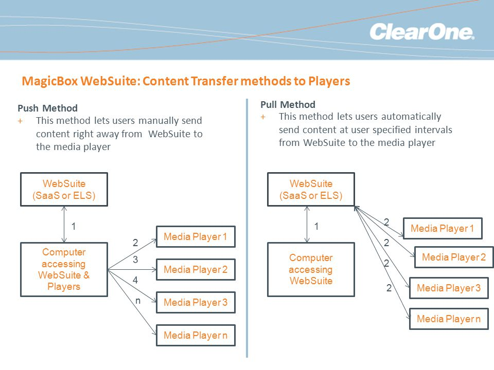 MagicBox WebSuite: Content Transfer methods to Players