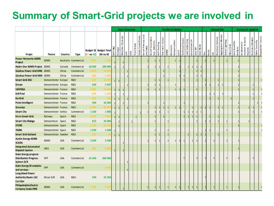 Summary of Smart-Grid projects we are involved in