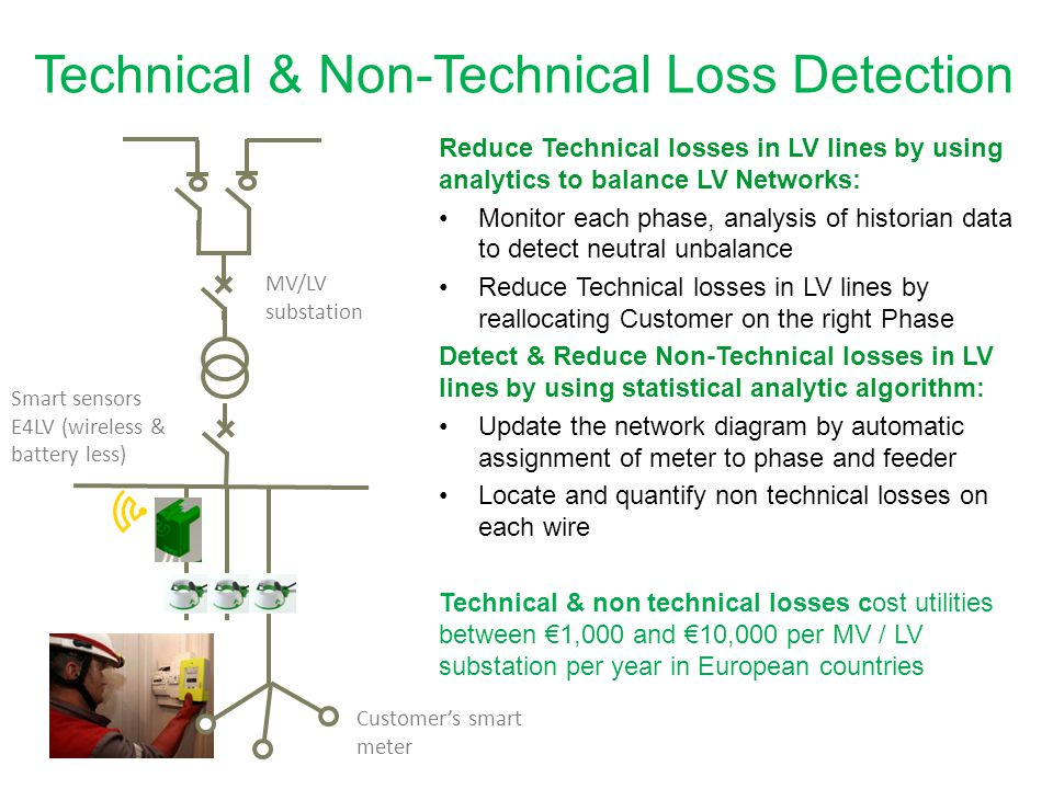 Technical & Non-Technical Loss Detection