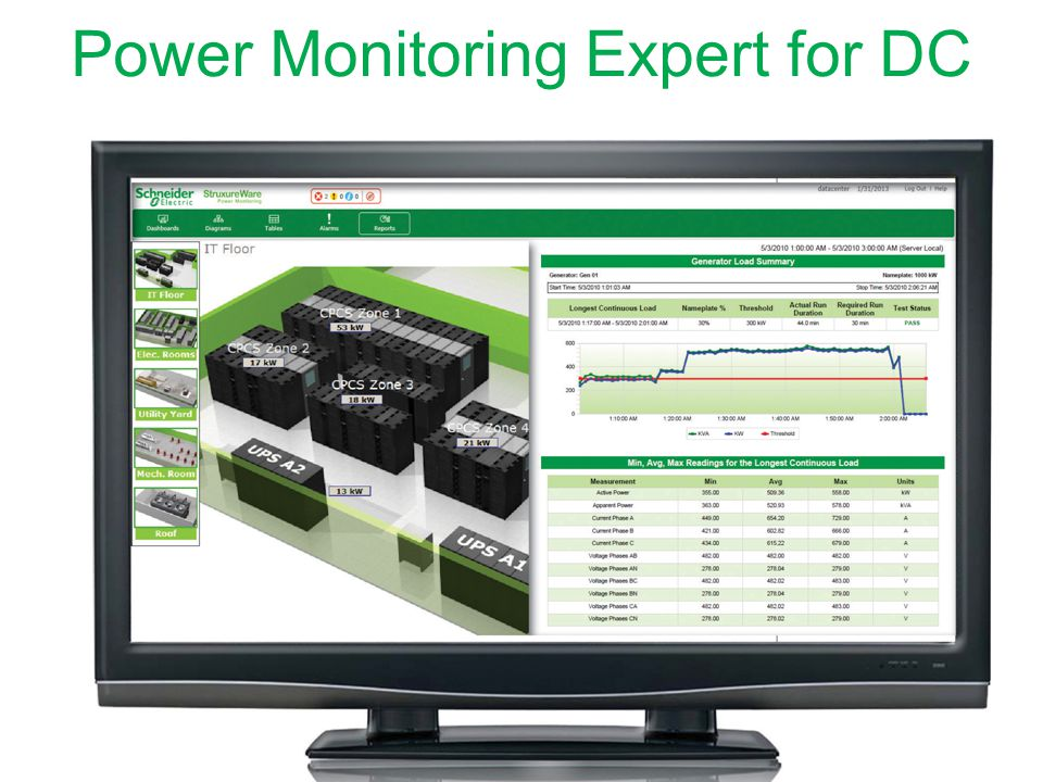 Power Monitoring Expert for DC