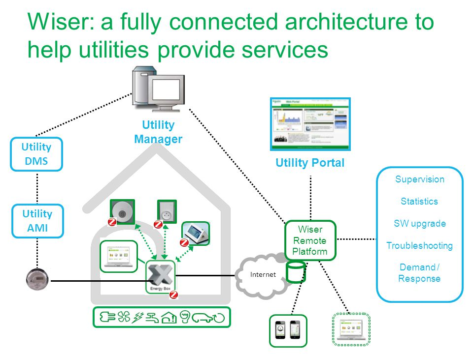 Wiser: a fully connected architecture to help utilities provide services