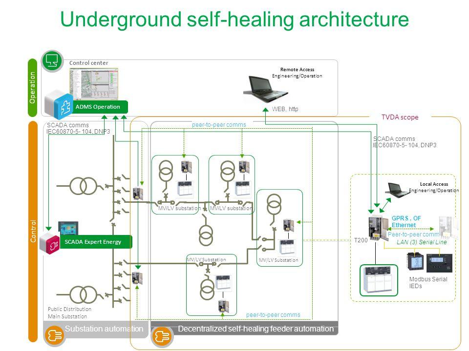 Underground self-healing architecture