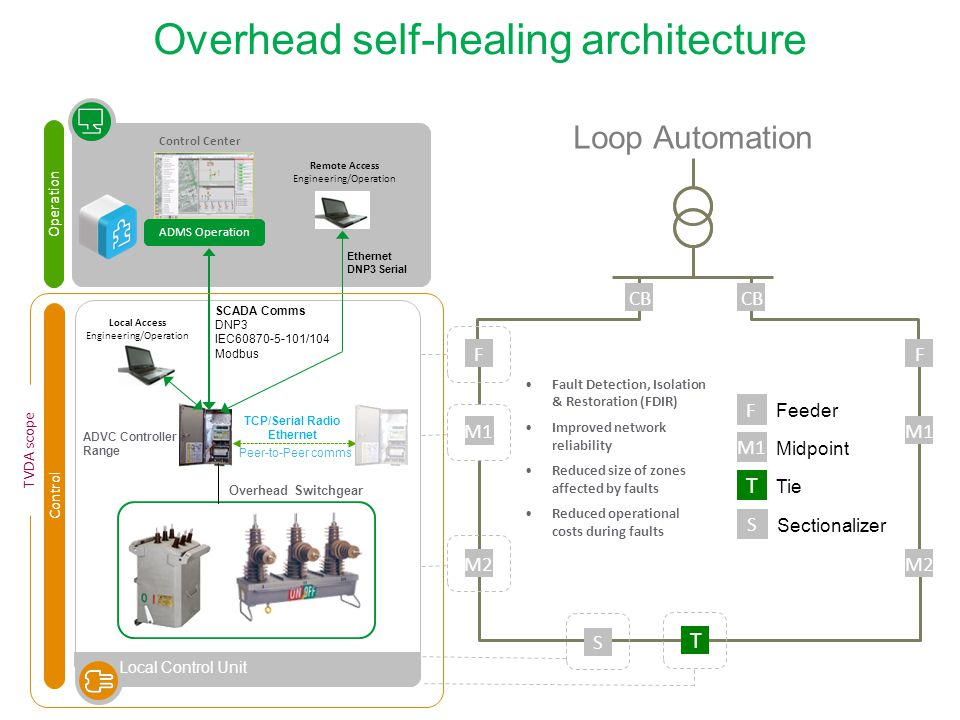 Overhead self-healing architecture