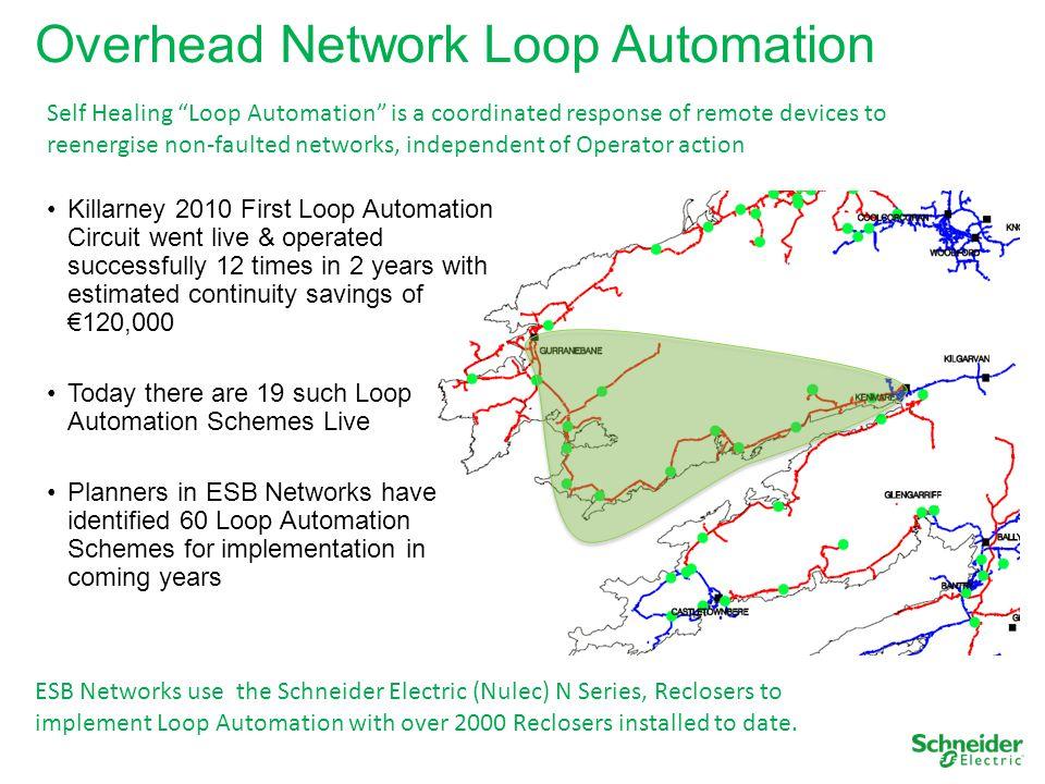 Overhead Network Loop Automation
