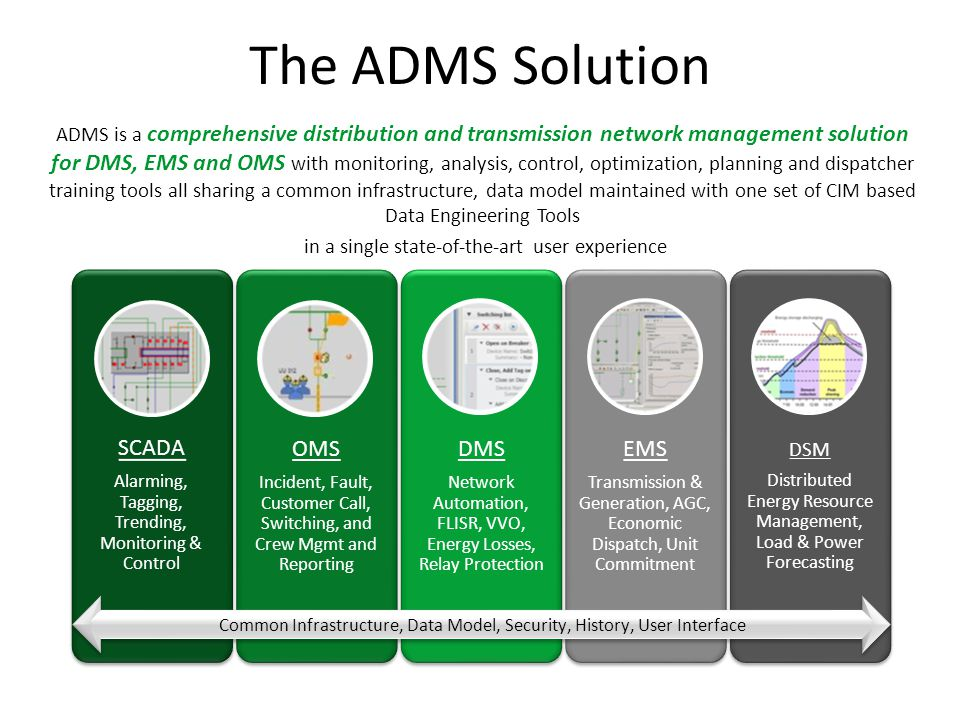 The ADMS Solution SCADA OMS DMS EMS