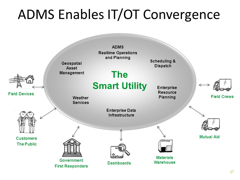 ADMS Enables IT/OT Convergence