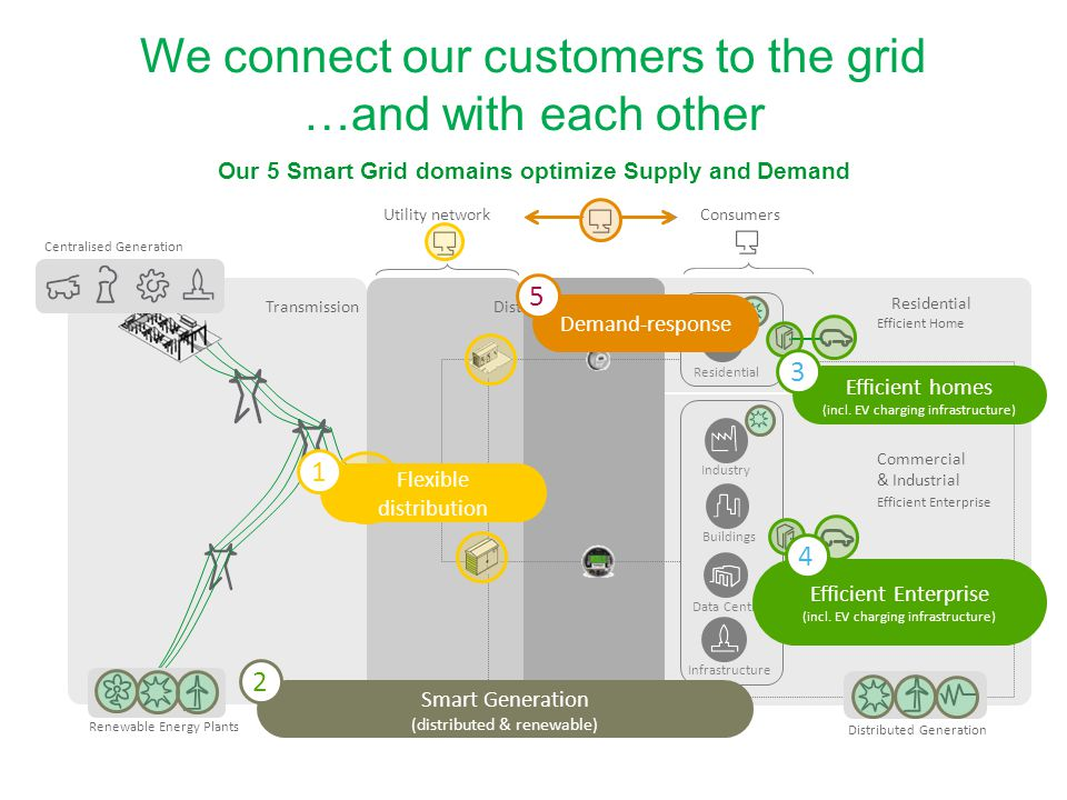 We connect our customers to the grid …and with each other Our 5 Smart Grid domains optimize Supply and Demand