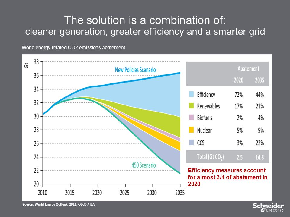The solution is a combination of: cleaner generation, greater efficiency and a smarter grid