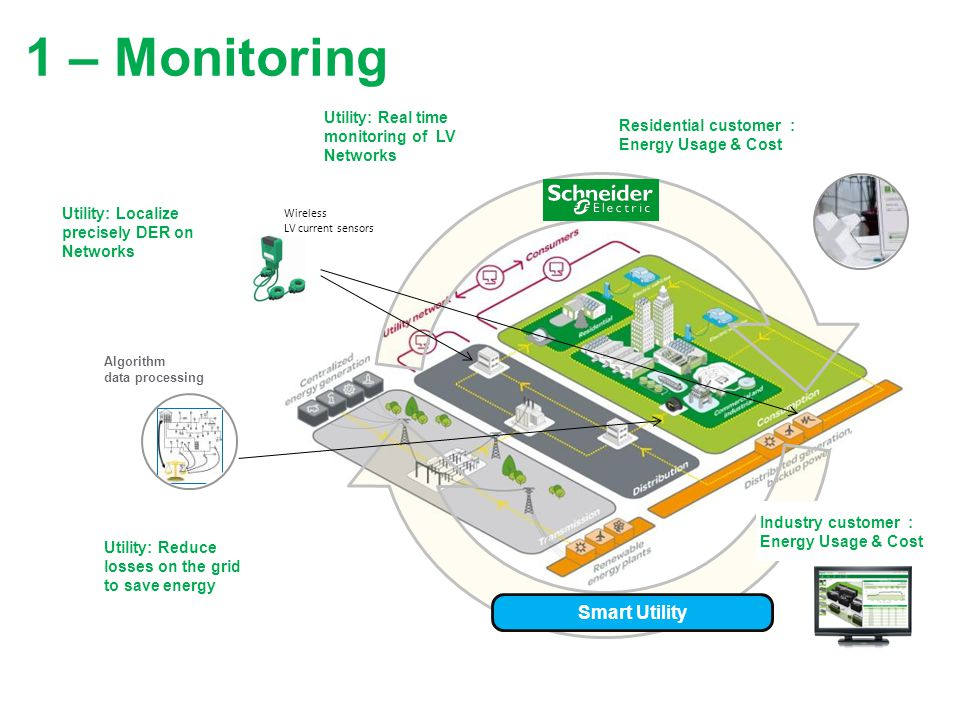 1 – Monitoring Smart Utility
