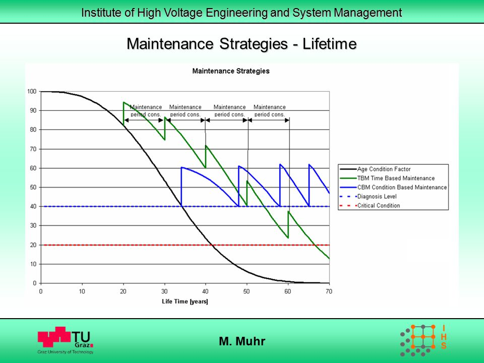 Maintenance Strategies - Lifetime