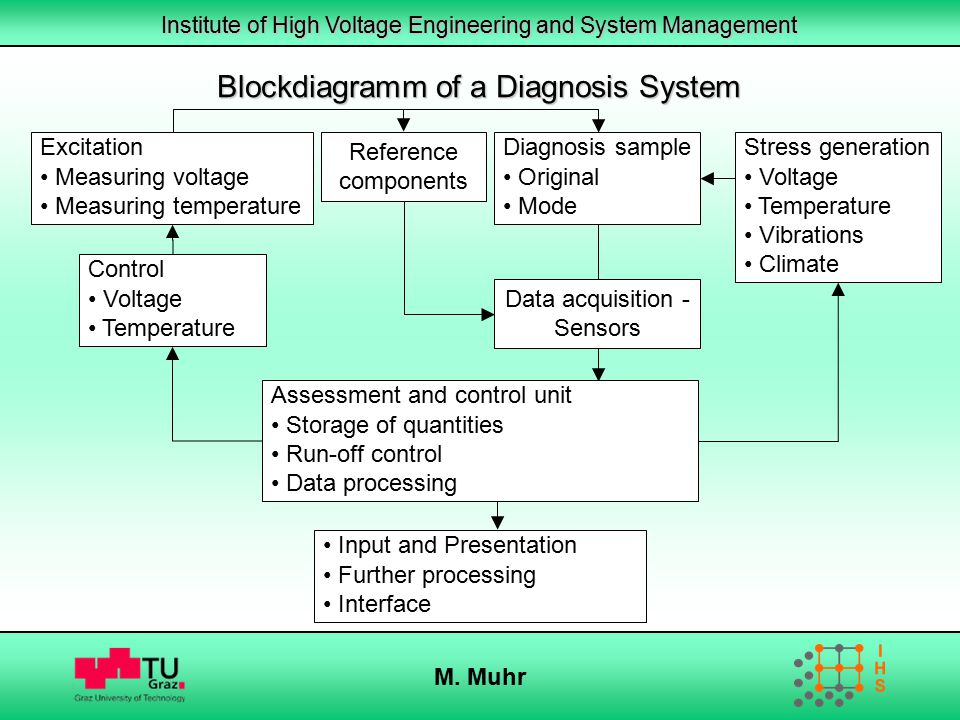 Blockdiagramm of a Diagnosis System