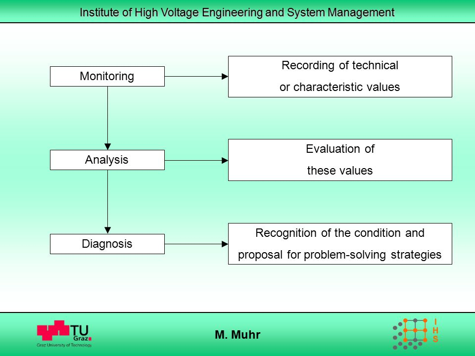Recording of technical or characteristic values Monitoring