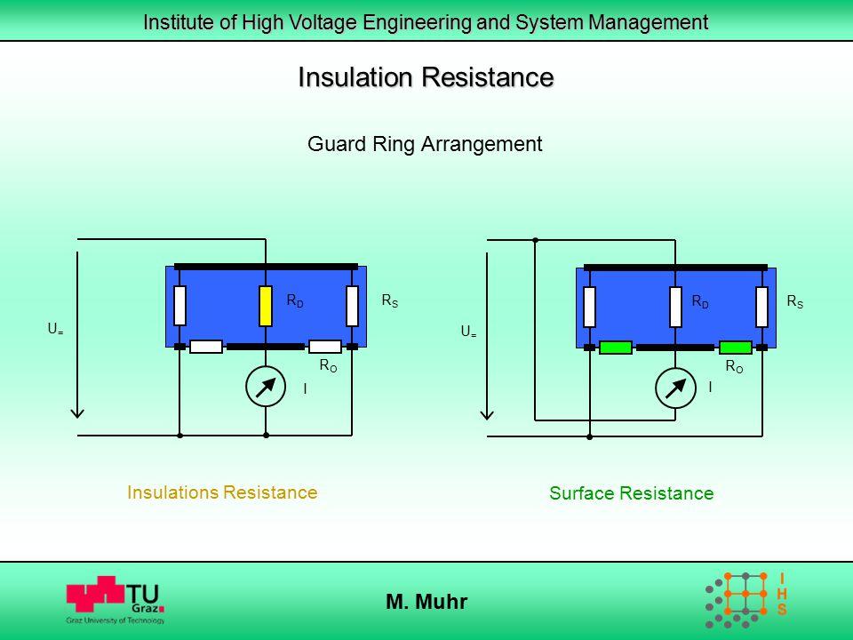 Insulation Resistance