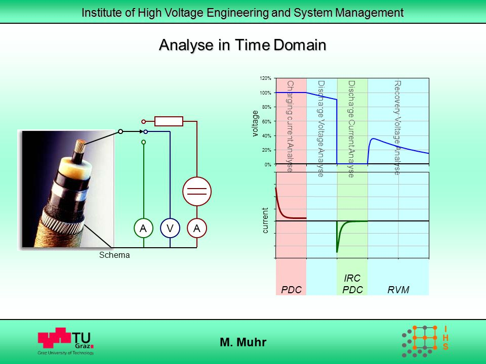 Analyse in Time Domain M. Muhr V A PDC IRC PDC RVM
