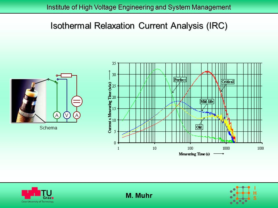 Isothermal Relaxation Current Analysis (IRC)
