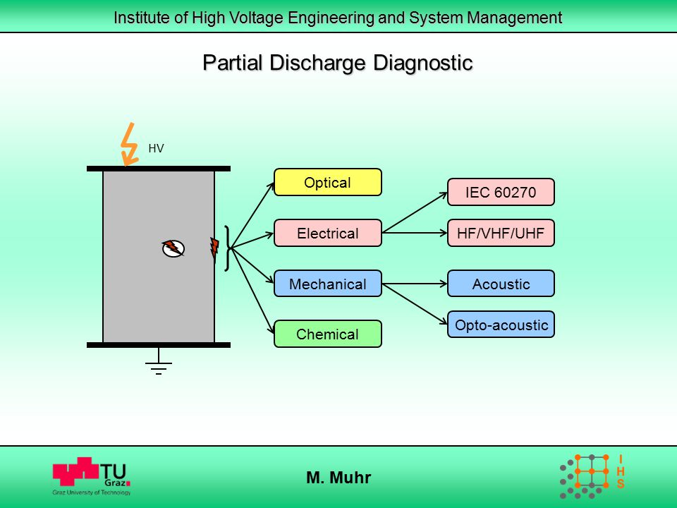 Partial Discharge Diagnostic