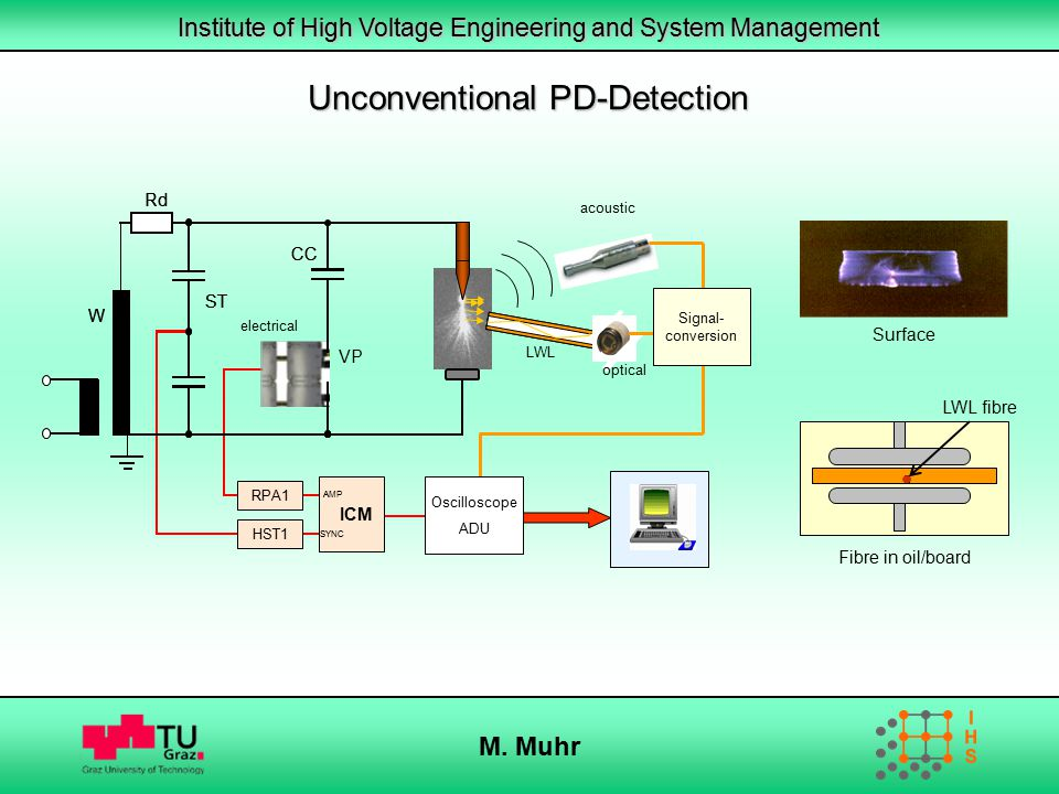 Unconventional PD-Detection