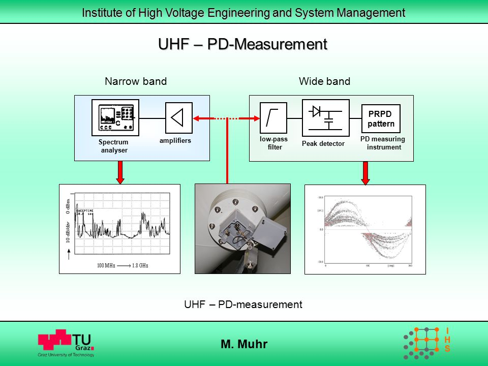 UHF – PD-Measurement M. Muhr Wide band Narrow band