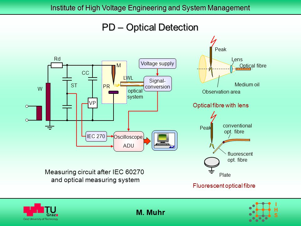 PD – Optical Detection M. Muhr Measuring circuit after IEC 60270