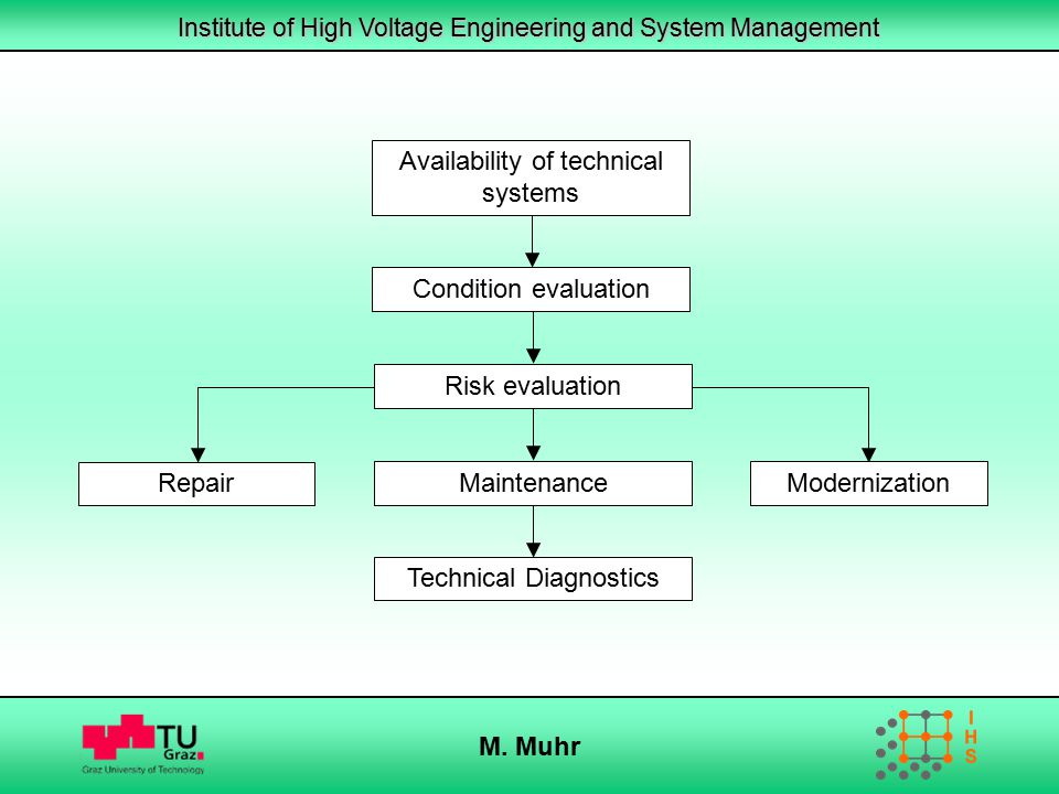 Availability of technical systems