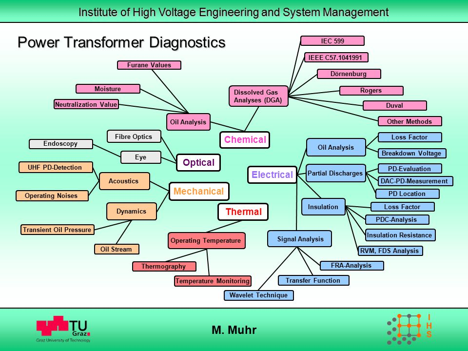 Power Transformer Diagnostics