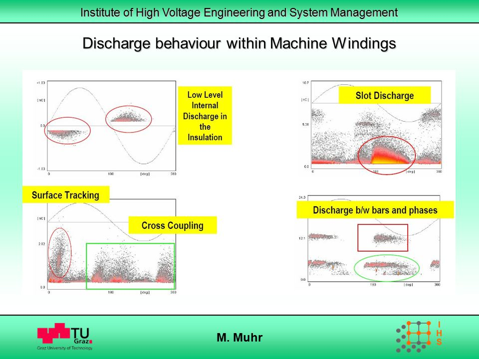 Discharge behaviour within Machine Windings