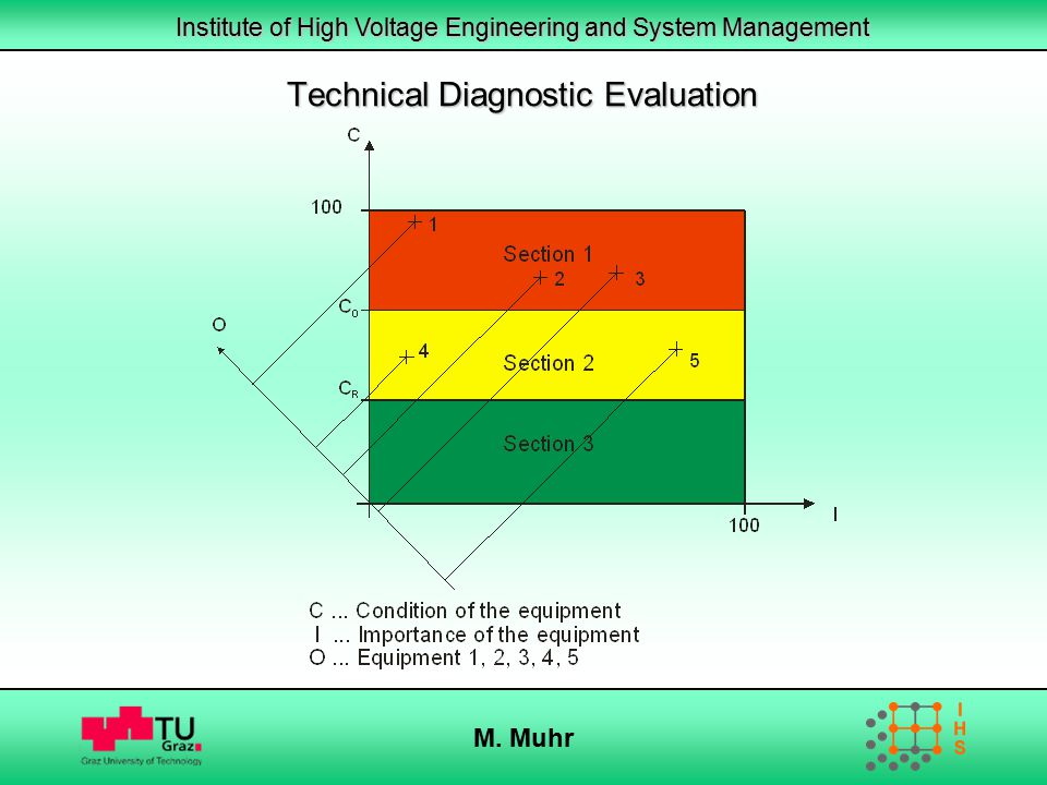 Technical Diagnostic Evaluation
