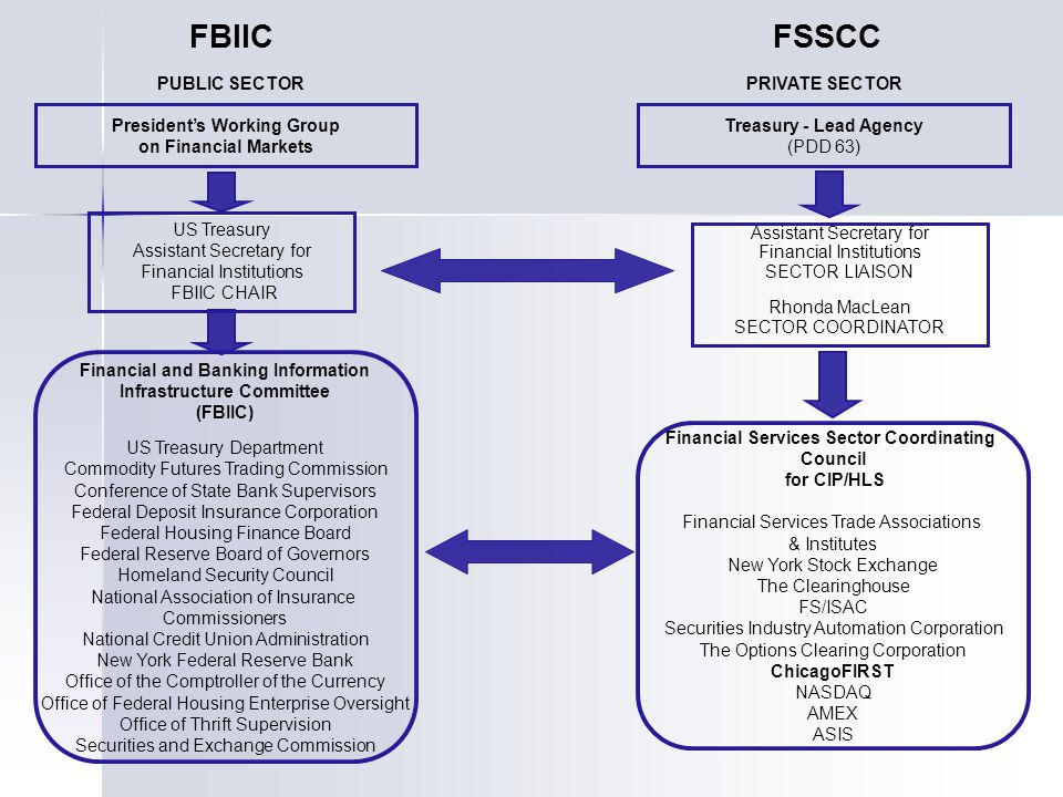 FBIIC FSSCC PUBLIC SECTOR PRIVATE SECTOR President's Working Group