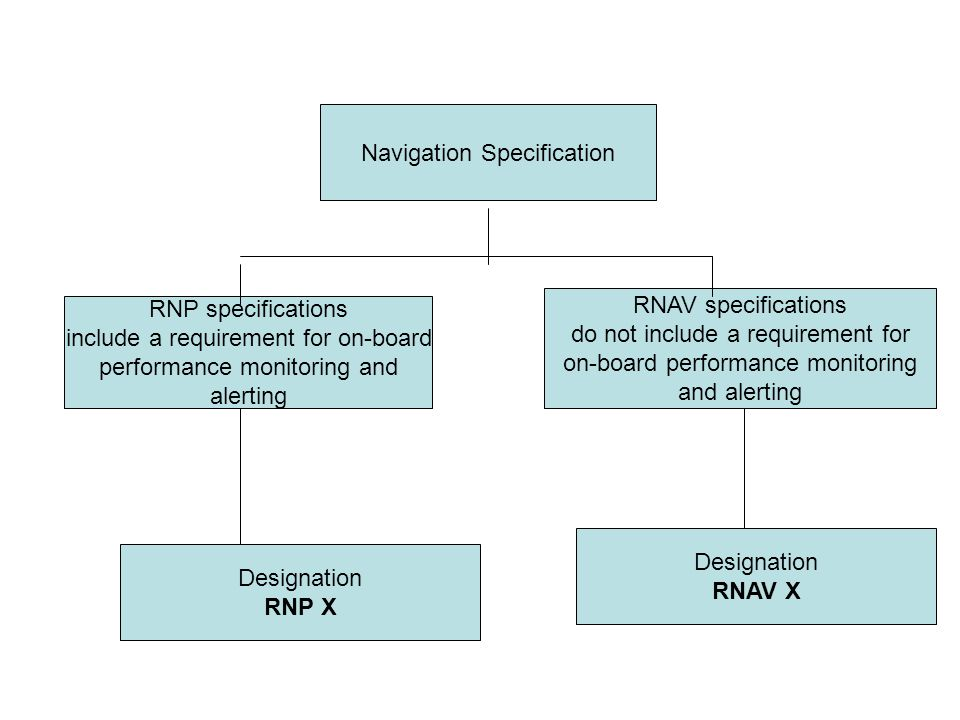 Navigation Specification