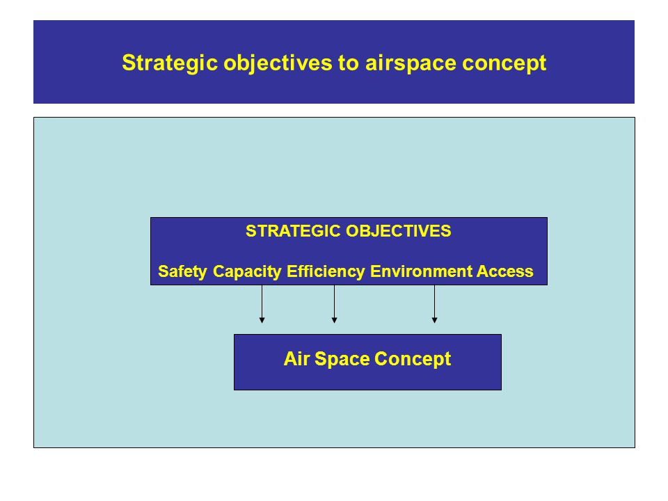 Strategic objectives to airspace concept