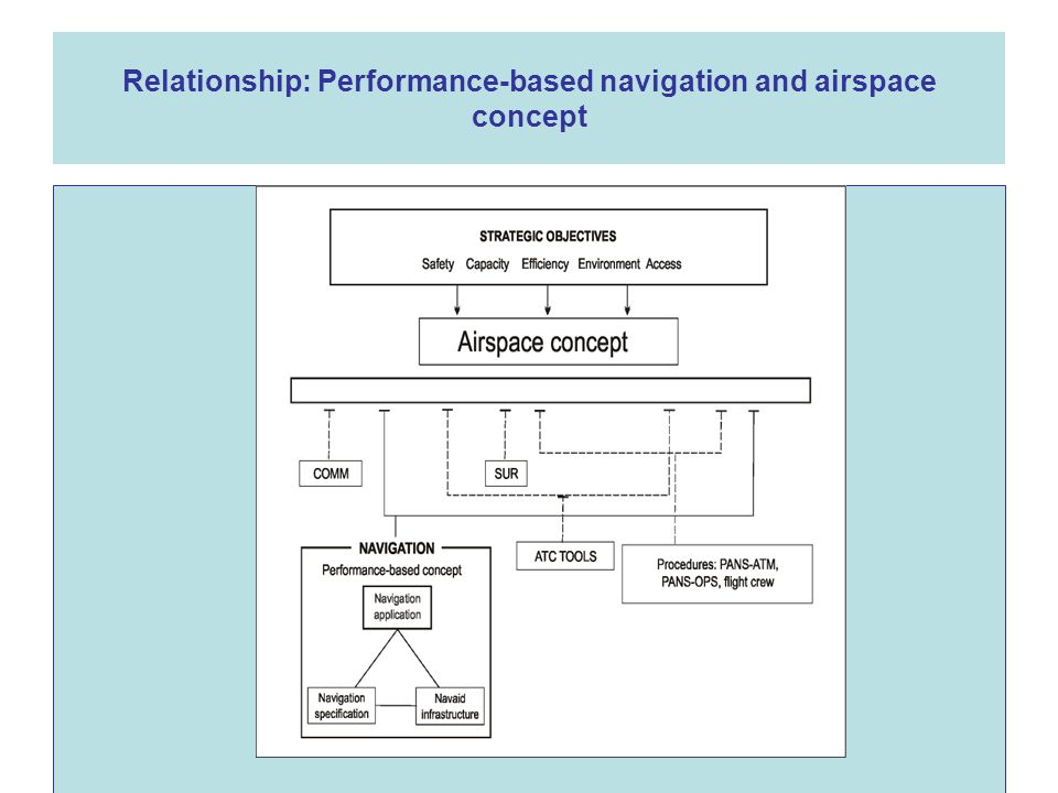 Relationship: Performance-based navigation and airspace concept